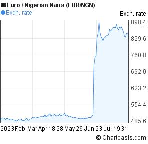 Euro To Nigerian Naira Eur Ngn 6 Months Forex Chart