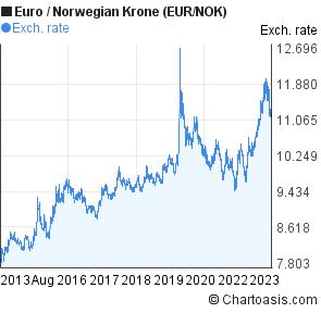 Eur to nok forex