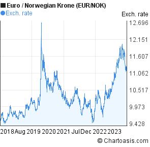 Euro to kroner norwegian in forex bank
