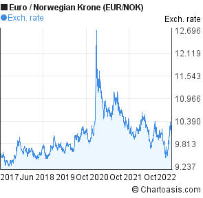 eur norwegian krone