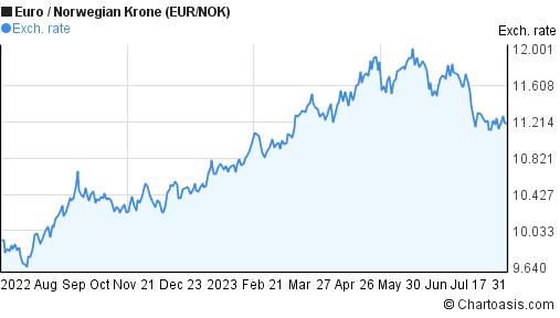Nok To Euro