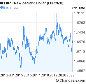 Euro To New Zealand Dollar Eur Nzd 10 Years Forex Chart