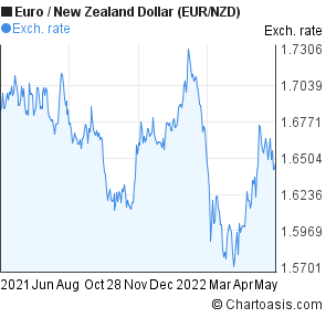 Euro to New Zealand Dollar (EUR/NZD) forex chart