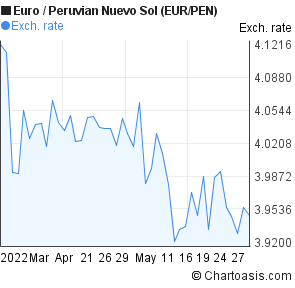 Euro to Peruvian Nuevo Sol (EUR/PEN) 2 months forex chart