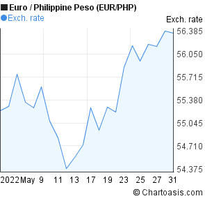 Euro to Philippine Peso (EUR/PHP) 1 month forex chart