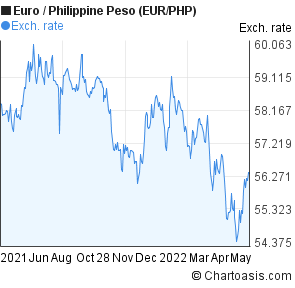 Euro to Philippine Peso (EUR/PHP) 1 year forex chart