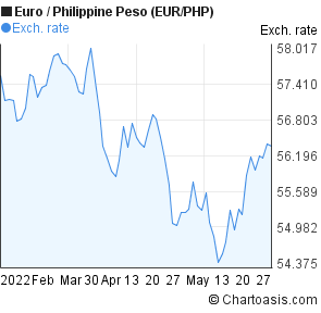 Euro to Philippine Peso (EUR/PHP) 3 months forex chart