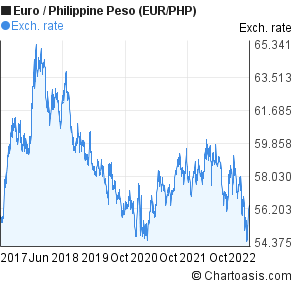 Euro to Philippine Peso (EUR/PHP) 5 years forex chart