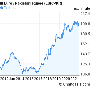 Euro to Pakistani Rupee (EUR/PKR) 10 years forex chart