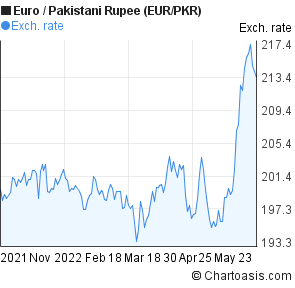 Euro to pkr rate forex