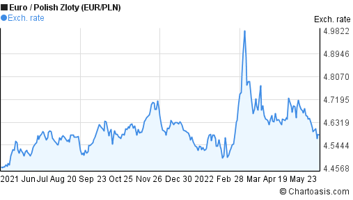Euro to Polish Zloty (EUR/PLN) 1 year forex chart