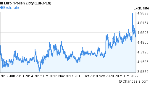 Euro to Polish Zloty (EUR/PLN) 10 years forex chart