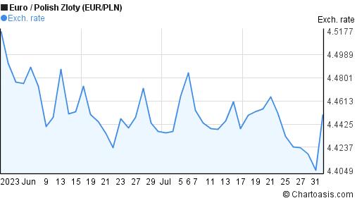 150 Pln To Eur