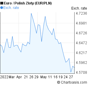 Forex pln eur wykres