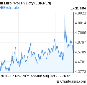 Euro to Polish Zloty (EUR/PLN) 2 years forex chart
