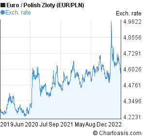 Euro to Polish Zloty (EUR/PLN) 3 years forex chart