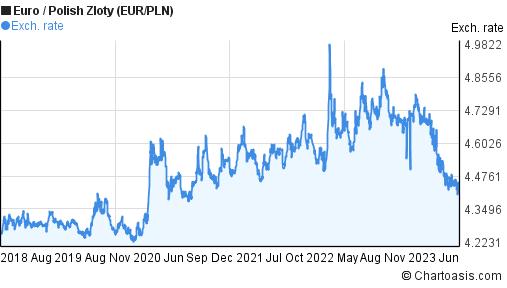 EUR/PLN 5 years chart. Euro/Polish Zloty rates | Chartoasis.com