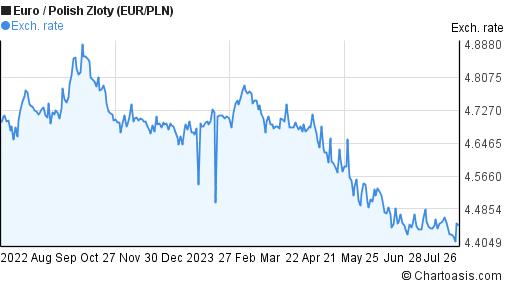 EUR/PLN chart | Chartoasis.com