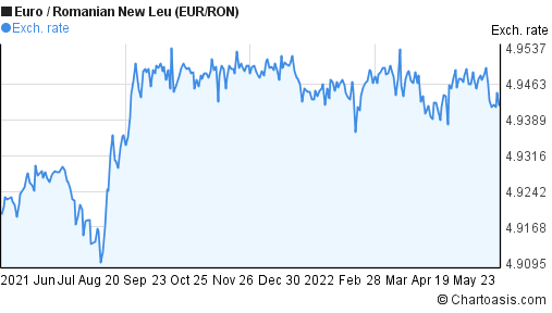 Euro to Romanian New Leu (EUR/RON) 1 year forex chart