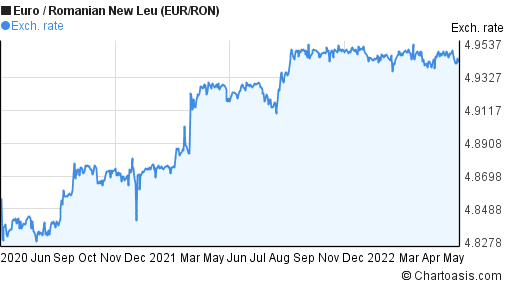 Euro to Romanian New Leu (EUR/RON) 2 years forex chart