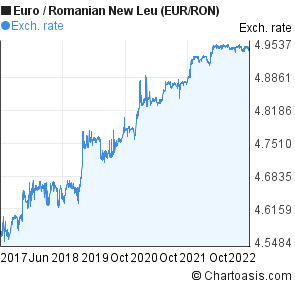 Euro to Romanian New Leu (EUR/RON) 5 years forex chart