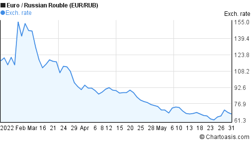 Euro to Russian Rouble (EUR/RUB) 3 months forex chart