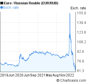 Forex eur rub форекс и мы скачать pdf