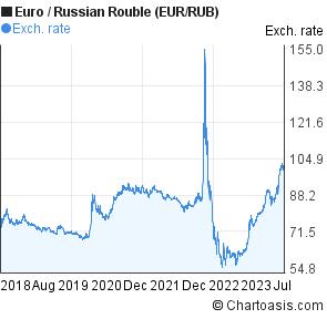 forexpf ru chart eur ruble