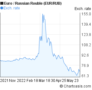 Euro to Russian Rouble (EUR/RUB) 6 months forex chart