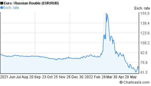 Forex russian rouble