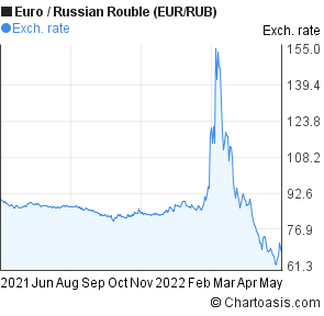 carta forex eur / rub