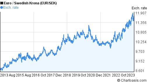 100 Sek To Eur