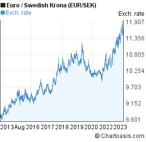 10 euro sek forex