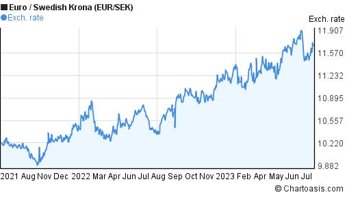 Sek to euro forex
