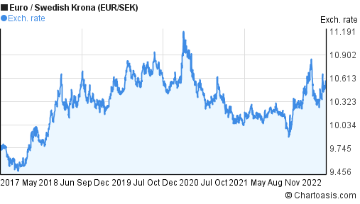 Eur sek forex