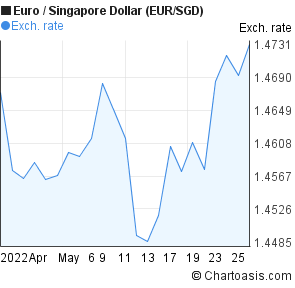 Euro to Singapore Dollar (EUR/SGD) 1 month forex chart