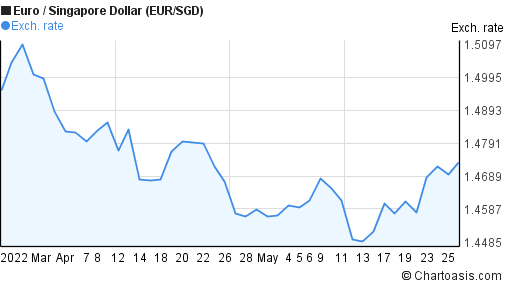Euro to Singapore Dollar (EUR/SGD) 2 months forex chart