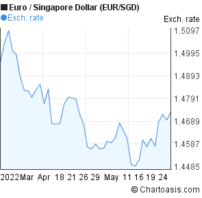 Forex euro to singapore dollar