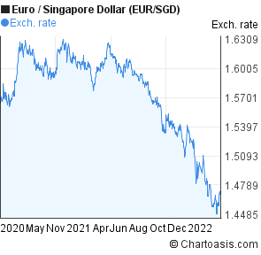 Euro to Singapore Dollar (EUR/SGD) 2 years forex chart