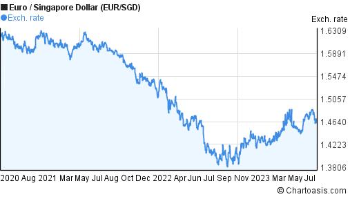 Forex euro sgd