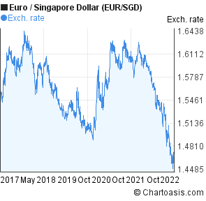 Euro to Singapore Dollar (EUR/SGD) 5 years forex chart