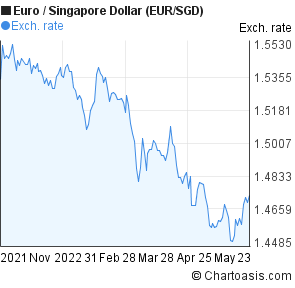 Forex singapore dollar to euro