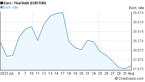 Forex baht euro