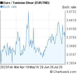 Dinar forex charts