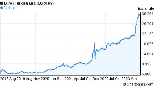 Forex 1m chart