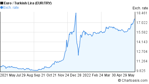 Forex turkish lira