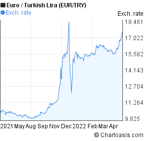 Euro to New Turkish Lira (EUR/TRY) forex chart