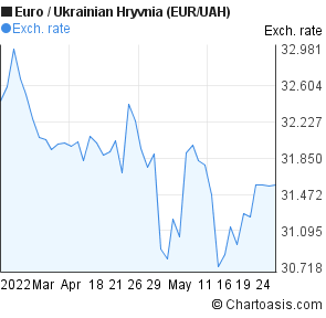 Euro to Ukrainian Hryvnia (EUR/UAH) 2 months forex chart