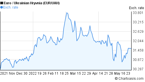 Euro to Ukrainian Hryvnia (EUR/UAH) 6 months forex chart