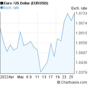 Euro to US Dollar (EUR/USD) 1 month forex chart